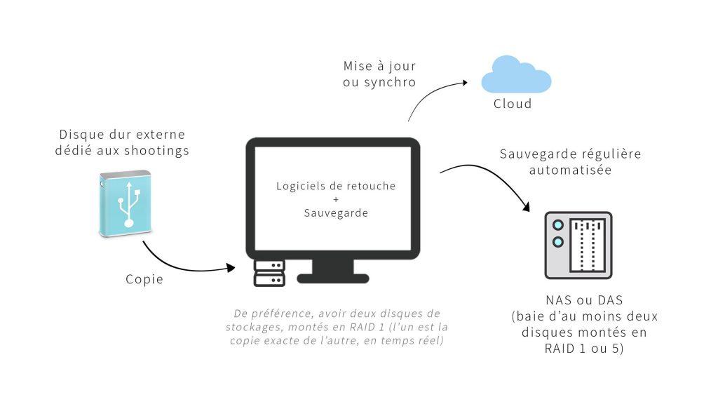 Sauvegarde. Gestion des sauvegardes depuis le poste de travail. Pendant que les images sont retouchées on réalise une sauvegarde automatique vers un NAS (ou DAS) et vers le cloud.  On utilise de préférence un système RAID.