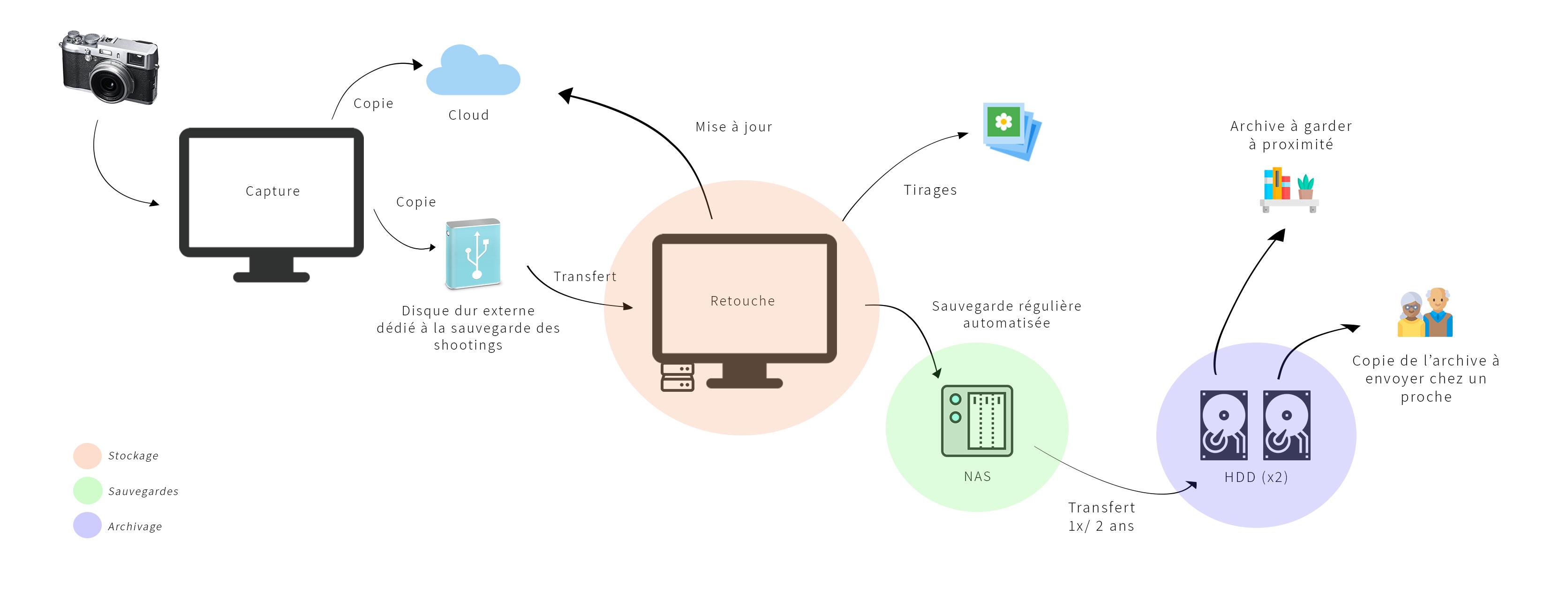 Workflow de sauvegarde pour les photographes, et gestion du flux de données